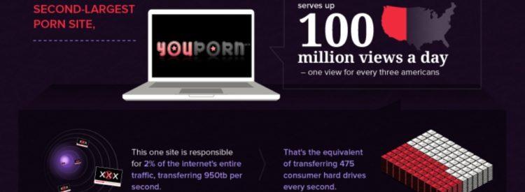 Databáza internet porno