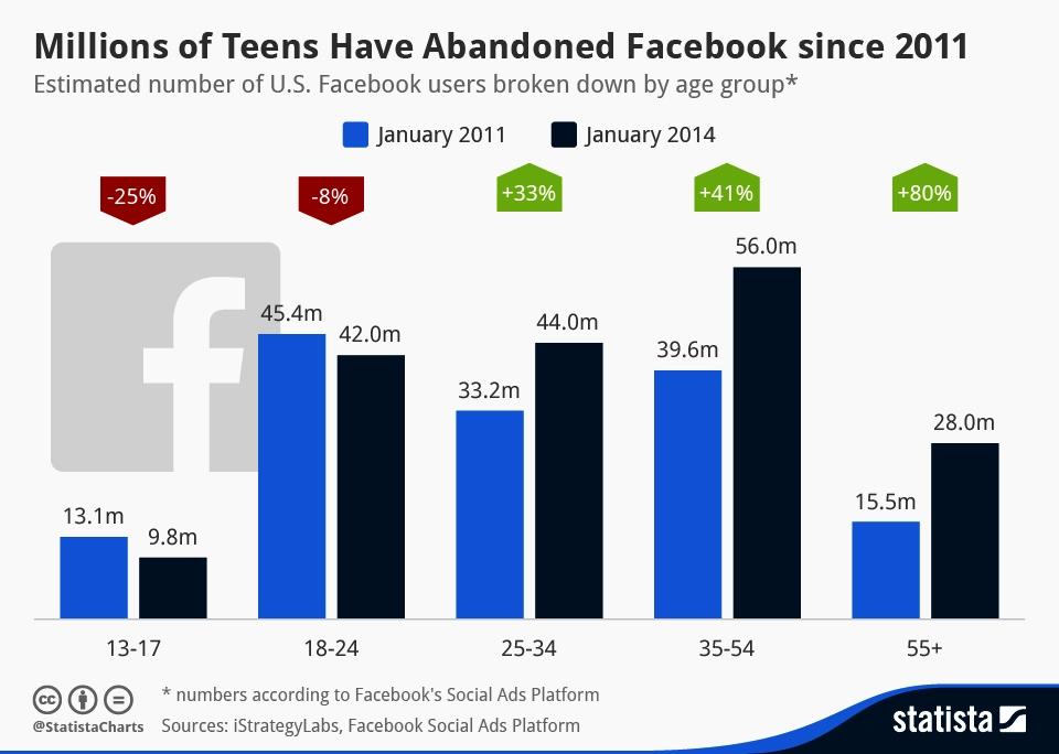 Změna věkové skladby uživatelů Facebooku v letech 2011 a 2014