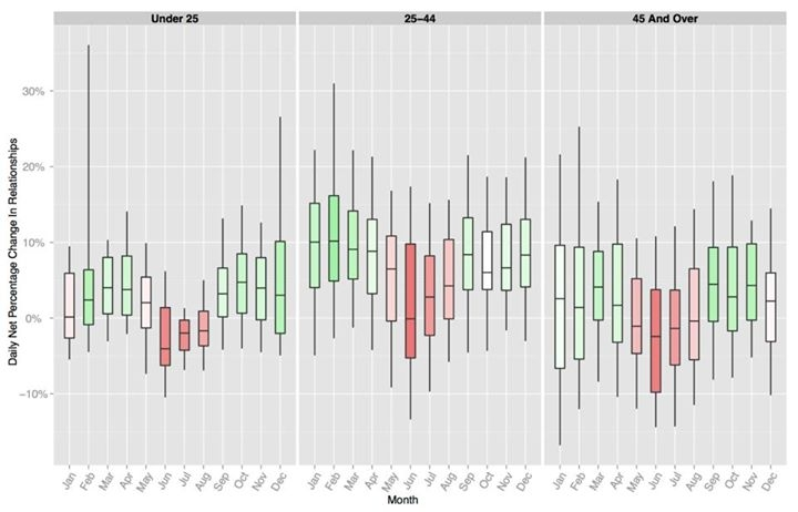 Boxploty pro denní hodnoty čistého přírůstku vztahů v daném měsíci pro danou věkovou kategorii | zdroj: Facebook Data Science