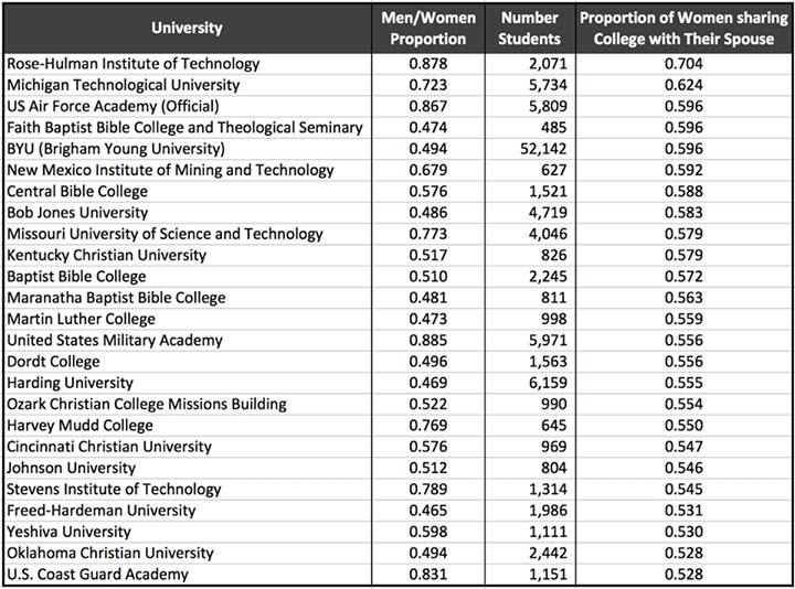 Univerzity s nejvyšším procentem žen majících za partnera bývalého spolužáka