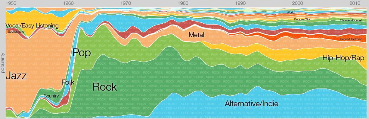 Vizualizace popularity hudebních žánrů