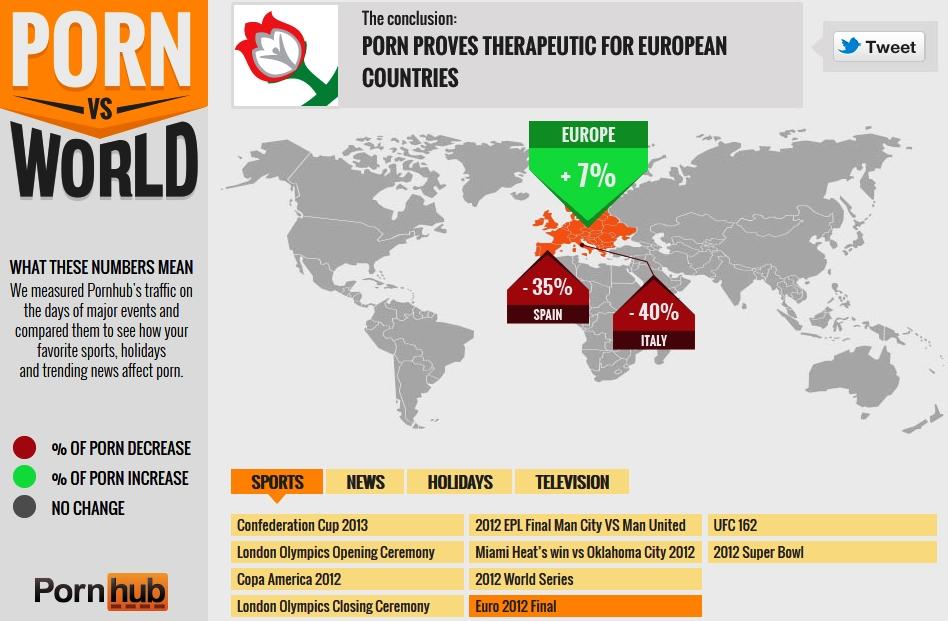 Mapa nárůstů a poklesů sledovanosti ve vybraných zemích v den finálového zápasu Eura 2012