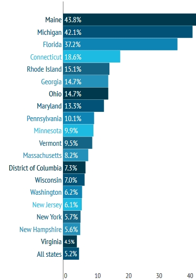 Změna v počtu návštěv ve dnech 7. - 8. ledna 2014 oproti dennímu průměru v lednu 2014 vyjádřená v procentech.
