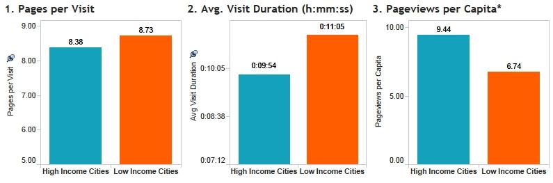 Rozdíly mezi top 10 vysokopříjmovými a nízkopříjmovými městy USA v (1) počtu zhlédnutých stránek za návštěvu (2) průměrné délce návštěvy (3) počet zhlédnutých stránek na hlavu