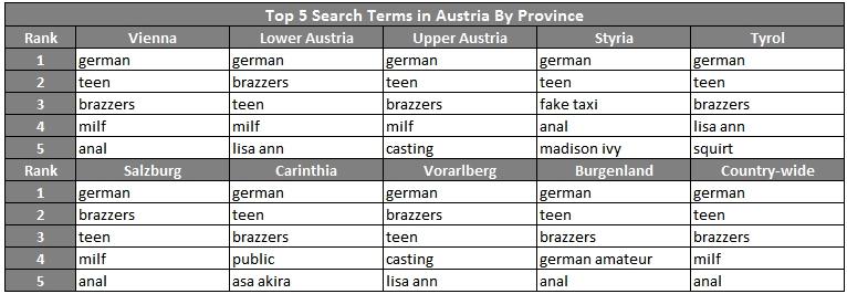 Nejvyhledávanější slova v jednotlivých spolkových zemích Rakouska