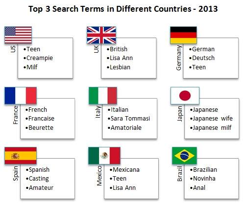 Nejvyhledávanější slova ve vybraných zemích