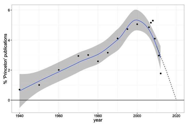 Trend vývoje počtu publikací Princetonu na Google Scholar