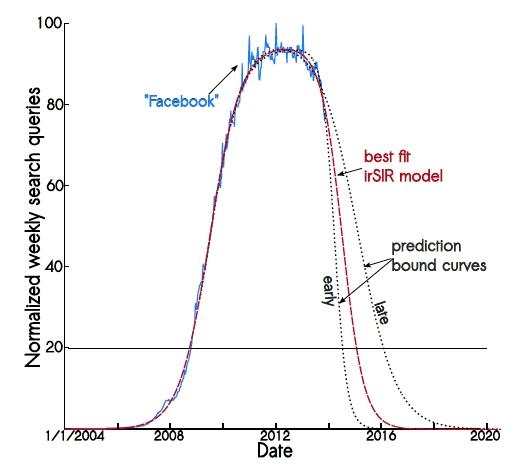 """Normalizovaný objem vyhledávání termínu """"Facebook"""" na Google Trends extrapolovaný pomocí SIR modelu"""