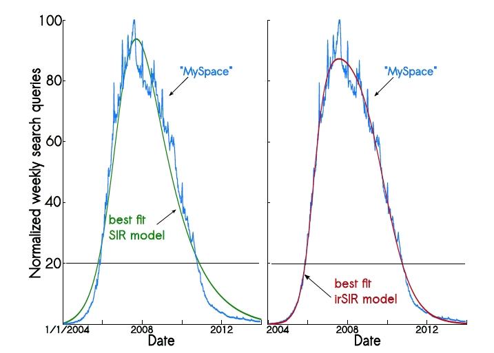 """Normalizovaný objem vyhledávání termínu """"MySpace"""" na Google Trends proložený SIR modelem"""