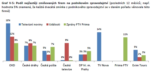 Podíl nejčastěji zmiňovaných firem na zpravodajství s ekonomickou tematikou na jednotlivých kanálech (posledních 12 měsíců)