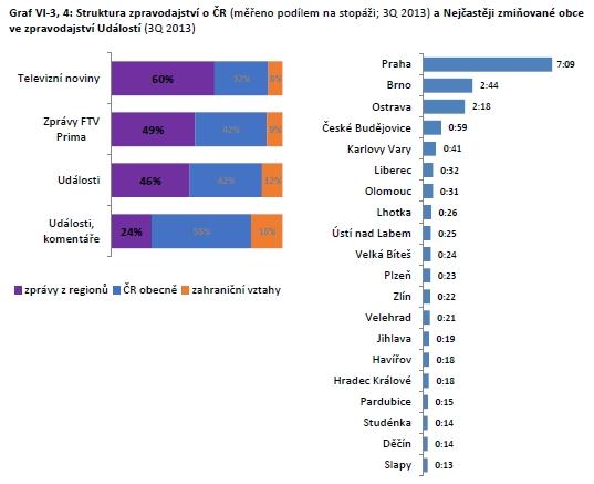 Struktura domácího zpravodajství na jednotlivých kanálech a čas věnovaný jednotlivým obcím v Událostech v hodinách a minutách (Q3/2013)