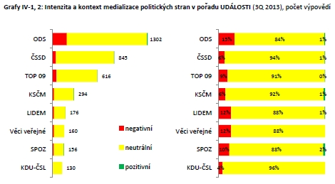 Intenzita a kontext zmínek o konkrétních politických stranách v pořadu Události (Q3/2013)