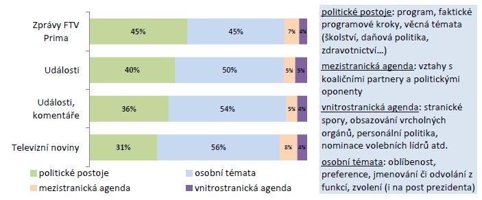 Tematická struktura zmínek o politicích a politických stranách v jednotlivých zpravodajských pořadech (Q3/2013)