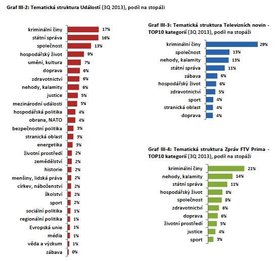 Témata zpravodajství na jednotlivých kanálech Q3/2013