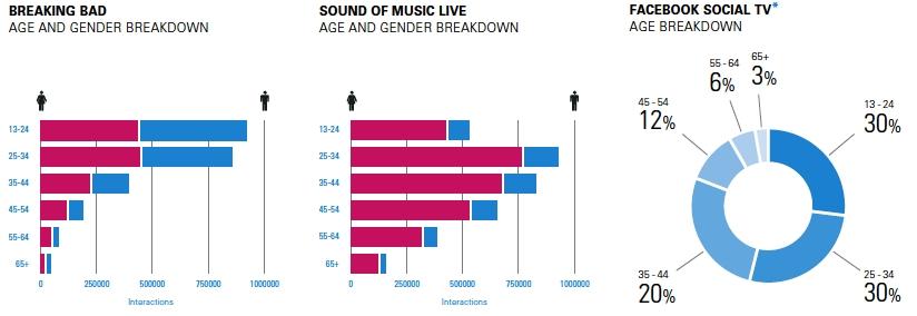 Demografický profil uživatelů aktivních v souvislosti s epizodou seriálu Breaking Bad a adaptací muzikálu The Sound of Music Live | zdroj: SecondSync