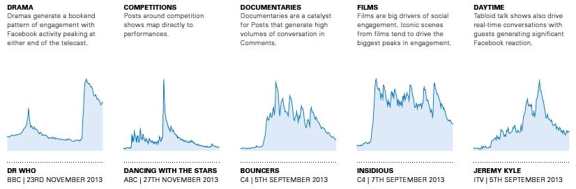 Typický vývoj počtu interakcí na Facebooku v čase pro pořady z jednotlivých žánrů