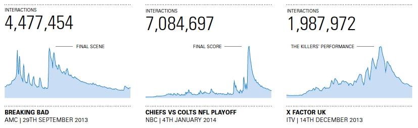 Minutový vývoj počtu interakcí na Facebooku během vysílání epizody Breaking Bad, zápasu NFL a epizody X Factor