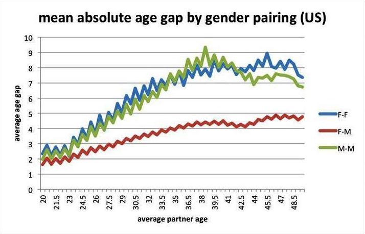 Vztah mezi průměrným věkem uživatele a průměrným věkovým rozdílem mezi ním a jeho partnerem. To vše v závislosti na pohlaví partnerů ve vztahu.