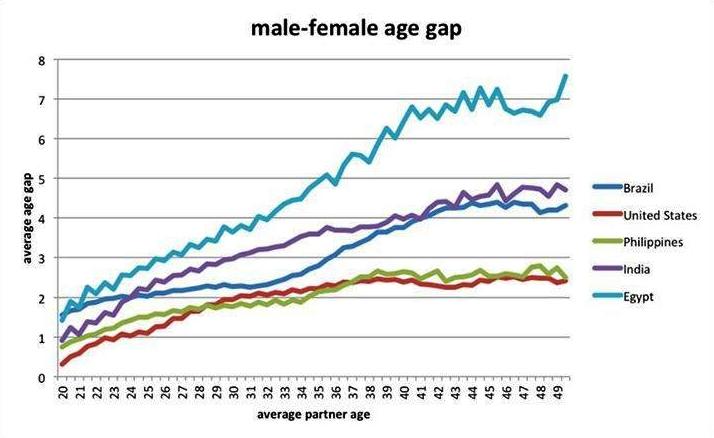 Vztah mezi průměrným věkem uživatele a průměrným věkovým rozdílem mezi ním a jeho partnerem. To vše v závislosti zemi.