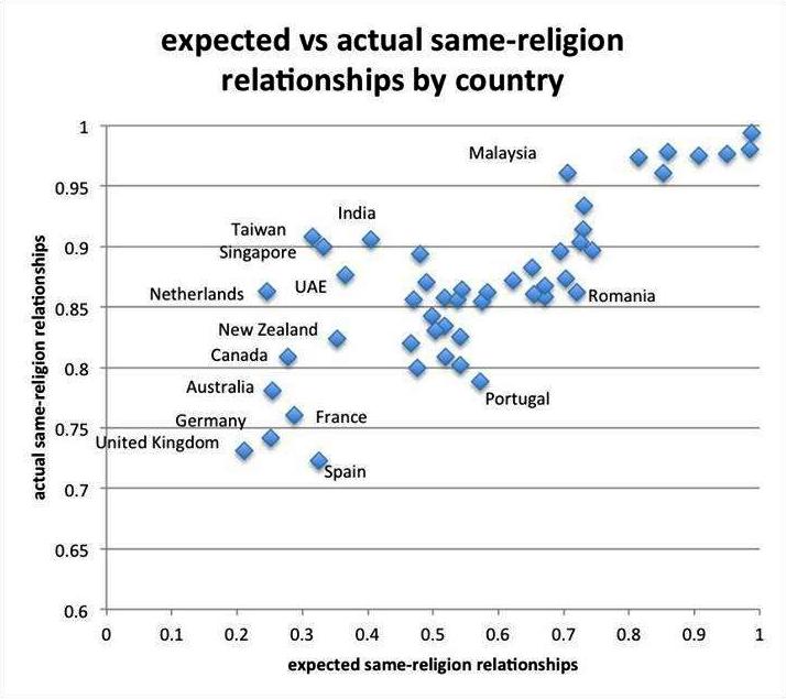 Poměr mezi očekávaným procentem párů stejného vyznání a skutečným počtem párů stejného vyznání v jednotlivých zemích