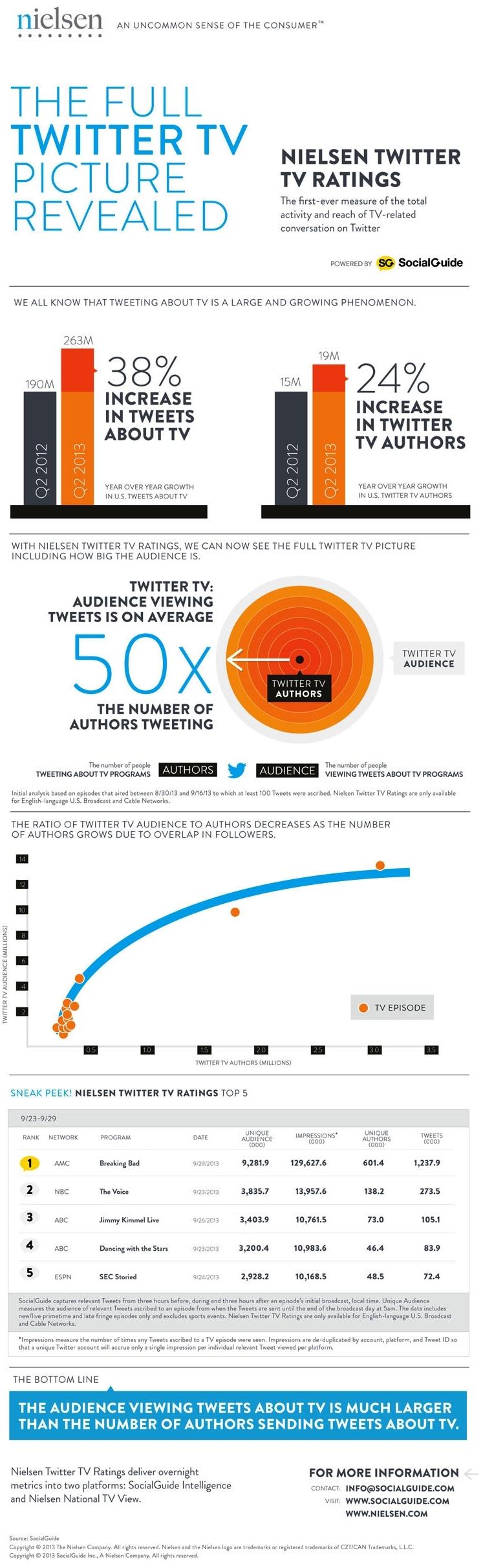 """Infografika shrnující výsledky """"zaváděcího"""" výzkumu služby Nielsen Twitter TV Ratings"""