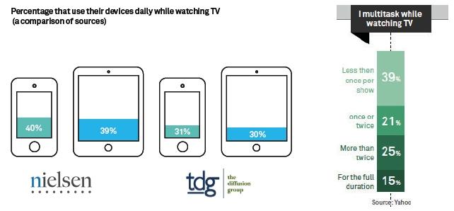 Míra využití dalších zařízení při sledování televize (denně) podle výzkumu Nielsen a tdg