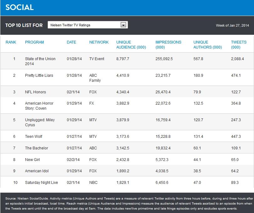 Top 10 pořadů podle hodnoty Unique Audience v období 27.1. - 2.2.2014 v USA