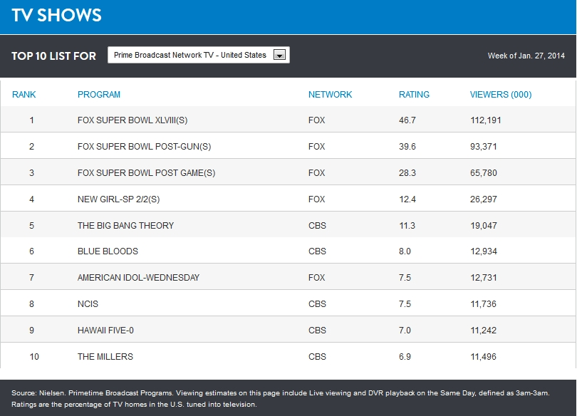 Top 10 pořadů podle hodnoty Ratingu v období 27.1. - 2.2.2014 v USA
