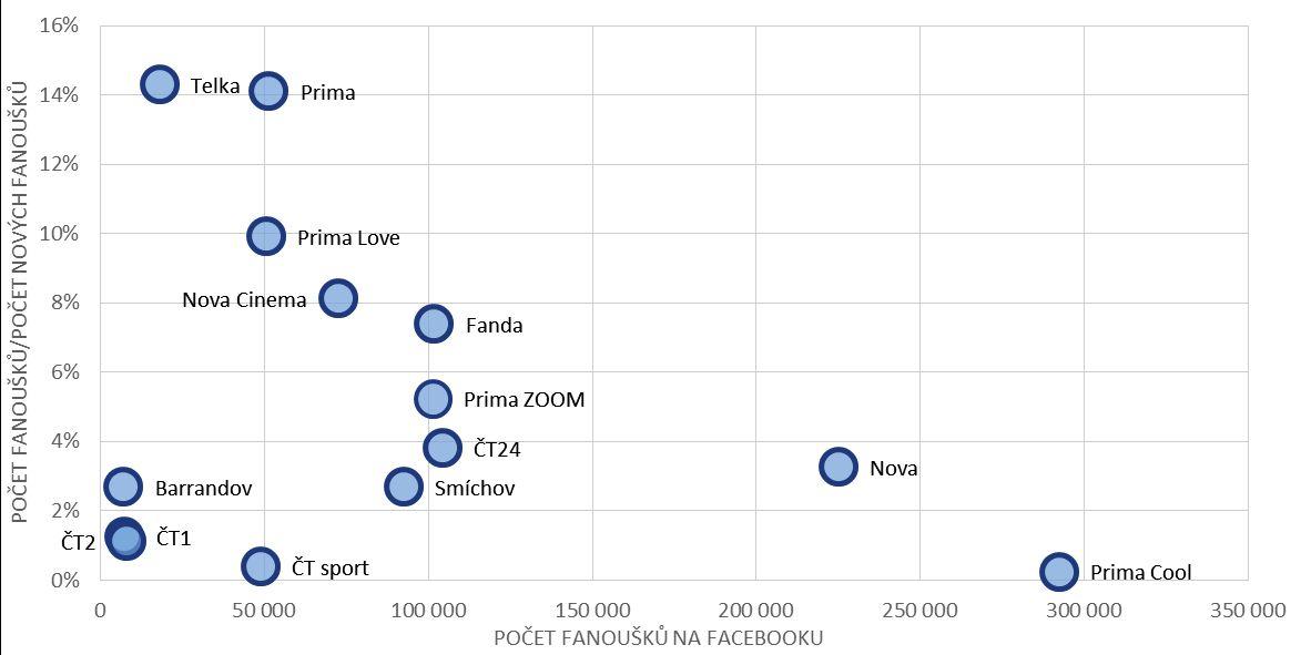 """Porovnání Facebookových stránek TV kanálů z hlediska počtu jejich fanoušků a """"rychlosti jejich růstu"""""""