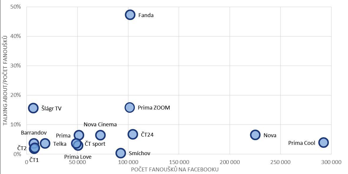 """Porovnání Facebookových stránek TV kanálů z hlediska počtu jejich fanoušků a jejich """"aktivity"""""""